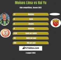 Moises Lima vs Hai Yu h2h player stats