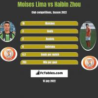 Moises Lima vs Haibin Zhou h2h player stats