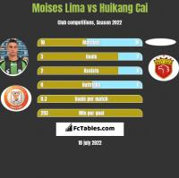 Moises Lima vs Huikang Cai h2h player stats