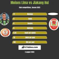 Moises Lima vs Jiakang Hui h2h player stats