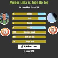 Moises Lima vs Joon-Ho Son h2h player stats