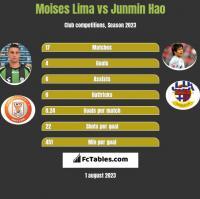 Moises Lima vs Junmin Hao h2h player stats