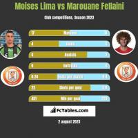 Moises Lima vs Marouane Fellaini h2h player stats