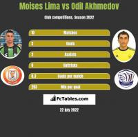Moises Lima vs Odil Akhmedov h2h player stats