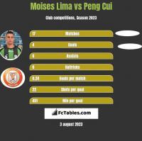 Moises Lima vs Peng Cui h2h player stats