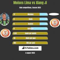 Moises Lima vs Xiang Ji h2h player stats