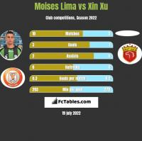 Moises Lima vs Xin Xu h2h player stats