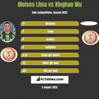 Moises Lima vs Xinghan Wu h2h player stats