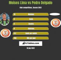 Moises Lima vs Pedro Delgado h2h player stats