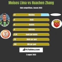 Moises Lima vs Huachen Zhang h2h player stats