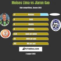 Moises Lima vs Jiarun Gao h2h player stats