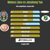 Moises Lima vs Junsheng Yao h2h player stats