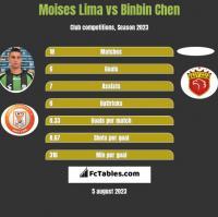 Moises Lima vs Binbin Chen h2h player stats