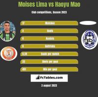 Moises Lima vs Haoyu Mao h2h player stats