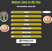 Moises Lima vs Xin Tian h2h player stats