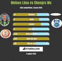 Moises Lima vs Chengru Wu h2h player stats
