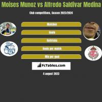 Moises Munoz vs Alfredo Saldivar Medina h2h player stats