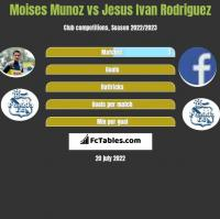 Moises Munoz vs Jesus Ivan Rodriguez h2h player stats