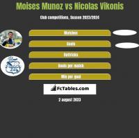 Moises Munoz vs Nicolas Vikonis h2h player stats