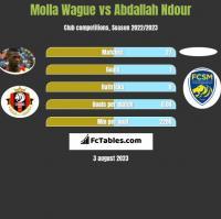 Molla Wague vs Abdallah Ndour h2h player stats
