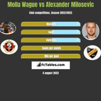 Molla Wague vs Alexander Milosevic h2h player stats