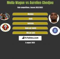 Molla Wague vs Aurelien Chedjou h2h player stats