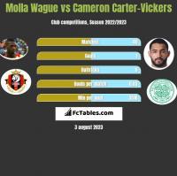 Molla Wague vs Cameron Carter-Vickers h2h player stats