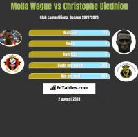 Molla Wague vs Christophe Diedhiou h2h player stats
