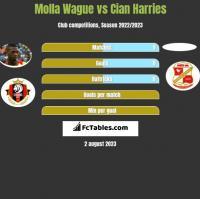 Molla Wague vs Cian Harries h2h player stats