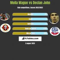 Molla Wague vs Declan John h2h player stats