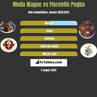 Molla Wague vs Florentin Pogba h2h player stats