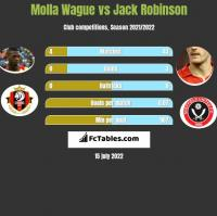 Molla Wague vs Jack Robinson h2h player stats