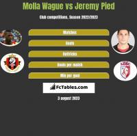 Molla Wague vs Jeremy Pied h2h player stats