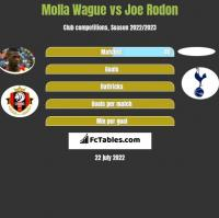Molla Wague vs Joe Rodon h2h player stats