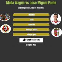 Molla Wague vs Jose Miguel Fonte h2h player stats