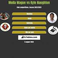 Molla Wague vs Kyle Naughton h2h player stats