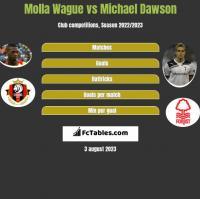 Molla Wague vs Michael Dawson h2h player stats
