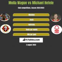Molla Wague vs Michael Hefele h2h player stats