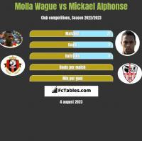 Molla Wague vs Mickael Alphonse h2h player stats
