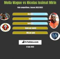 Molla Wague vs Nicolas Issimat Mirin h2h player stats