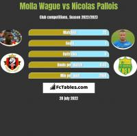 Molla Wague vs Nicolas Pallois h2h player stats