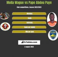 Molla Wague vs Pape Abdou Paye h2h player stats
