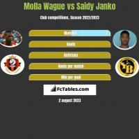 Molla Wague vs Saidy Janko h2h player stats