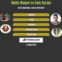 Molla Wague vs Sam Byram h2h player stats