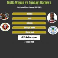 Molla Wague vs Tendayi Darikwa h2h player stats