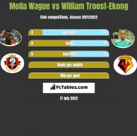Molla Wague vs William Troost-Ekong h2h player stats
