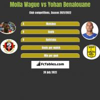 Molla Wague vs Yohan Benalouane h2h player stats
