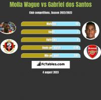 Molla Wague vs Gabriel dos Santos h2h player stats