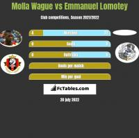 Molla Wague vs Emmanuel Lomotey h2h player stats
