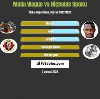 Molla Wague vs Nicholas Opoku h2h player stats